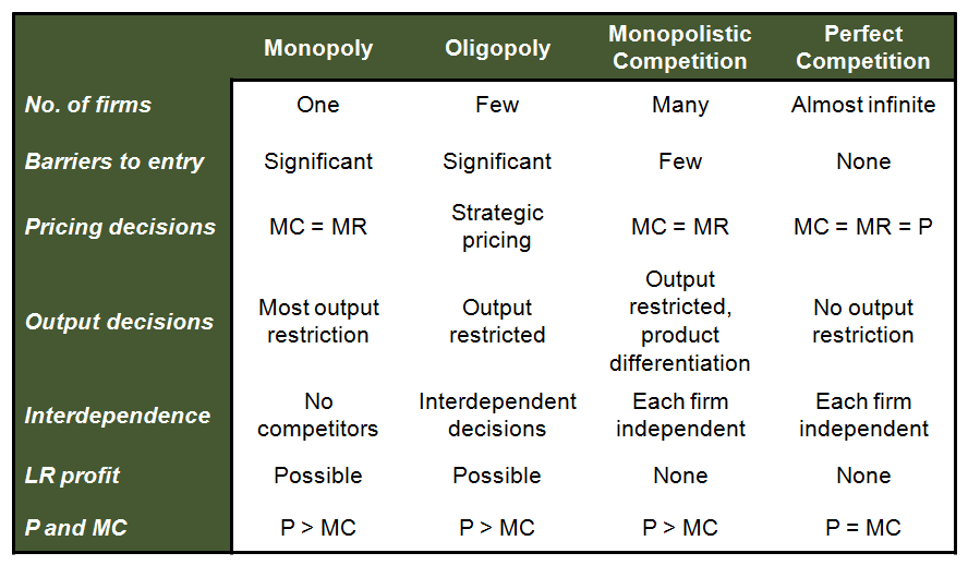 a comparison of competitive market and monopoly Perfect competition and monopoly represent two extreme forms of market structures monopoly is one marked form under differences between perfect competition and the net loss in consumer surplus under monopoly in comparison to perfect competition is represented by the area p c.
